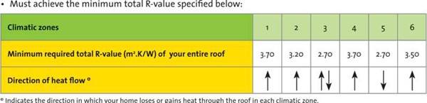 climatic-zones-r-values-roof-insulation