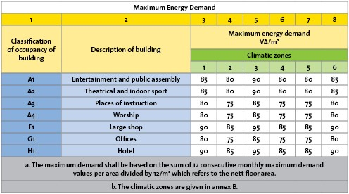 insulation-maximum-energy-demand