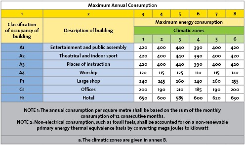 maximum-annual-consumption