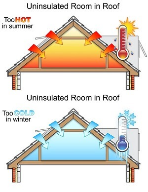 isotherm uninsulated roof